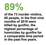 89-percent-victims