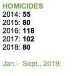 homicides-annual